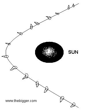 Explain Solar system in detail fig4.5