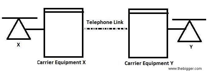 what are telephone links