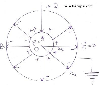 explain spherical capacitors in detail with example