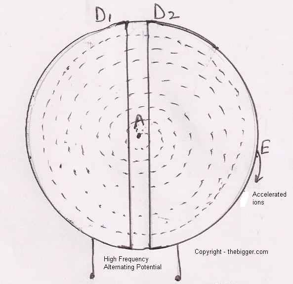what do you meant by cyclotron physics electromagnetic induction