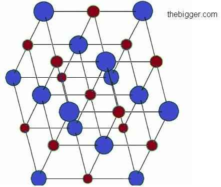 What is Crystal Lattice?