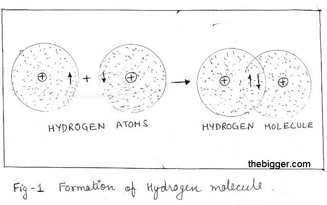 fig1 Formation of hydrogen molecule