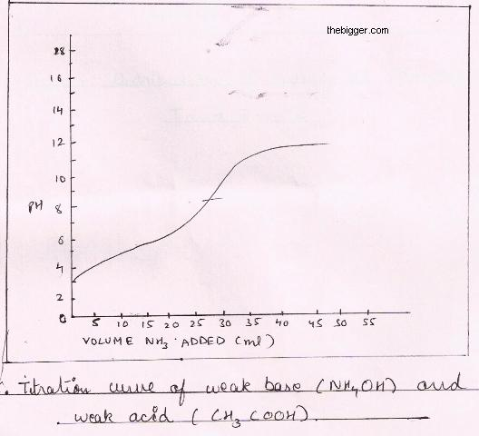 Discuss The Titration Of Weak Acid And Weak Base