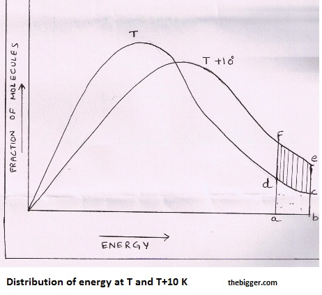 distribution of energy